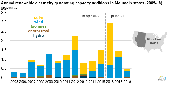 graph of annual renewable electricity generating capacity additions in Mountain states, as explained in the article text